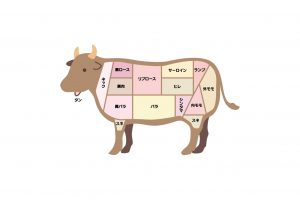 外もも肉・皮下脂肪なし(牛肉)の栄養成分表