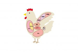 鶏のから揚げ(フライドチキン)の栄養成分表