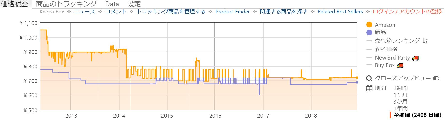「朝のフルーツ青汁」Amazon価格トラッキングの画像