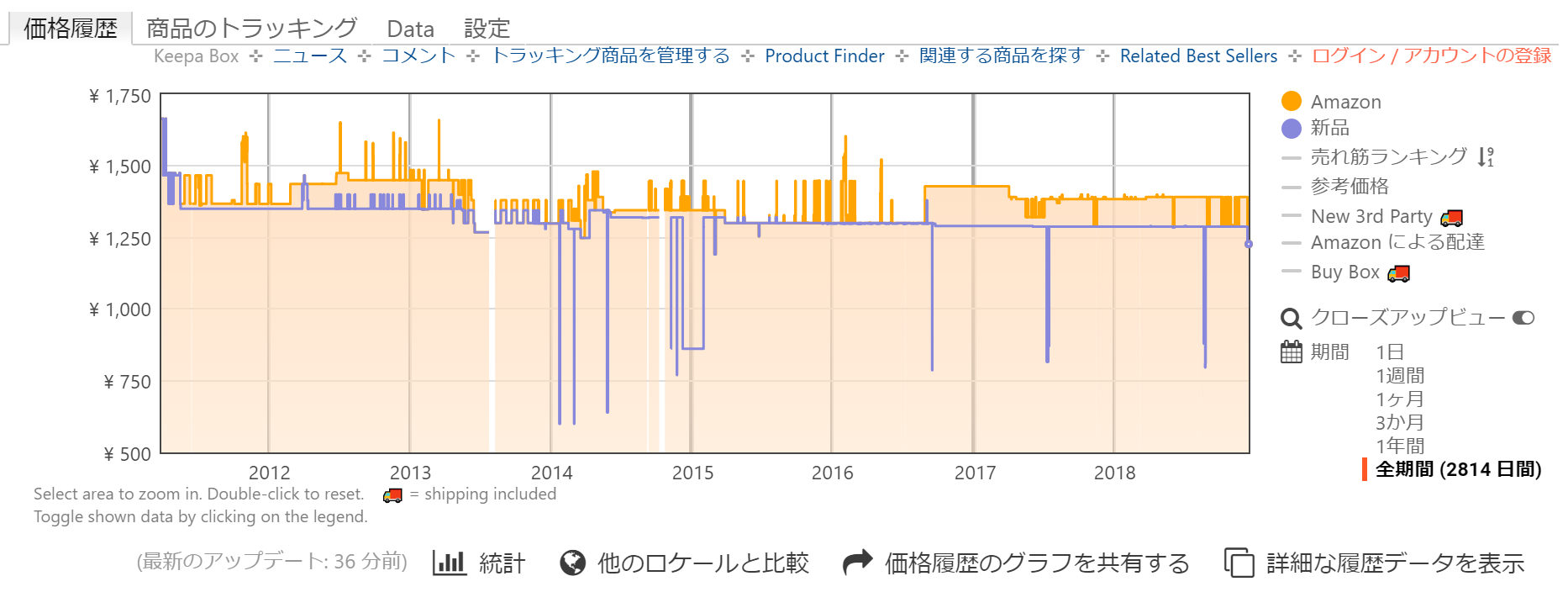 「青汁のめぐり」Amazon価格トラッキングの画像